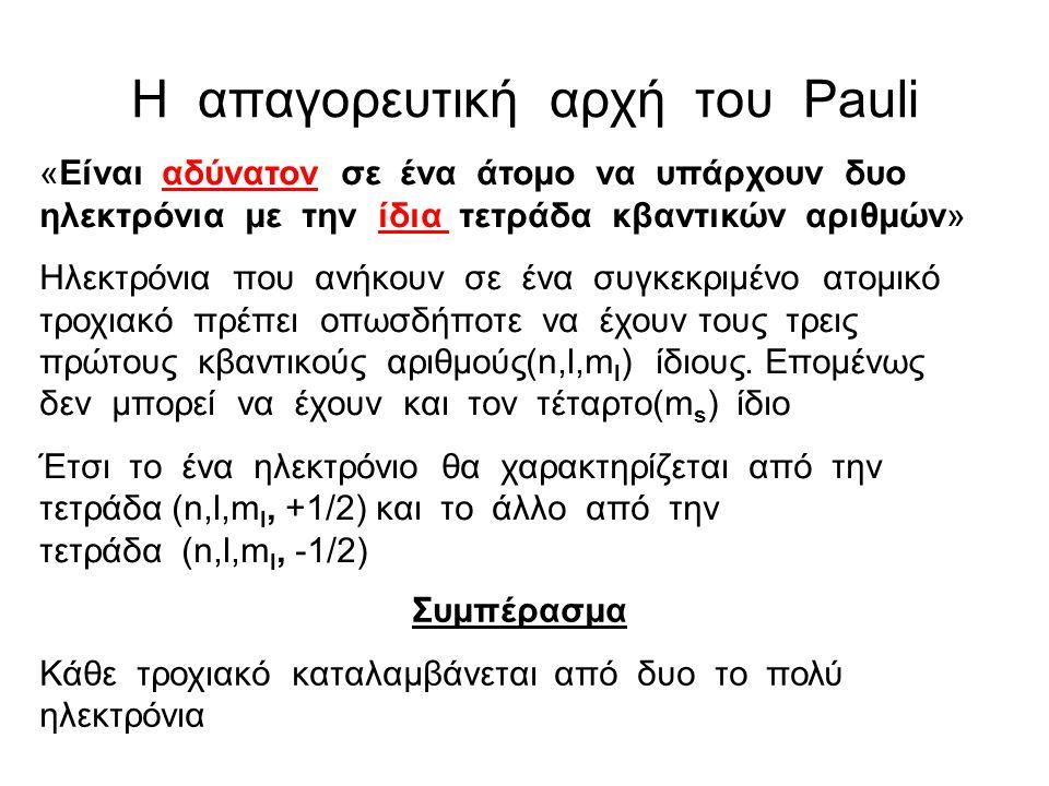 Αρχή ηλεκτρονιακής δόμησης (aufbau) Απαγορευτική αρχή Pauli Αρχή ελάχιστης ενέργειας Κανόνας του Hund