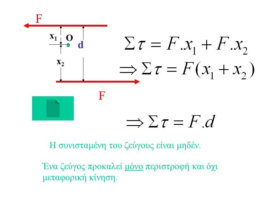 ΖΕΥΓΟΣ ΔΥΝΑΜΕΩΝ Ζεύγος δυνάμεων ονομάζεται το σύστημα δύο παραλλήλων και αντιρρόπων δυνάμεων ίδιου μέτρου. Η ροπή του ζεύγους ως προς οιοδήποτε σημείο
