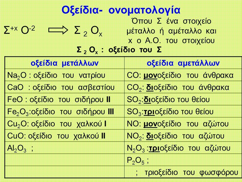 Οξείδια- ονοματολογία Σ +x O -2 Σ 2 O x Όπου Σ ένα στοιχείο μέταλλο ή αμέταλλο και x ο Α.Ο.