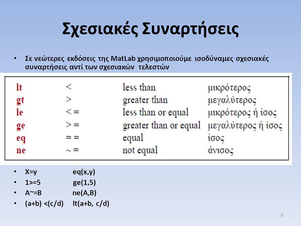 Σχεσιακές Συναρτήσεις Σε νεώτερες εκδόσεις της MatLab χρησιμοποιούμε ισοδύναμες σχεσιακές συναρτήσεις αντί των σχεσιακών τελεστών X=y eq(x,y) 1>=5 ge(