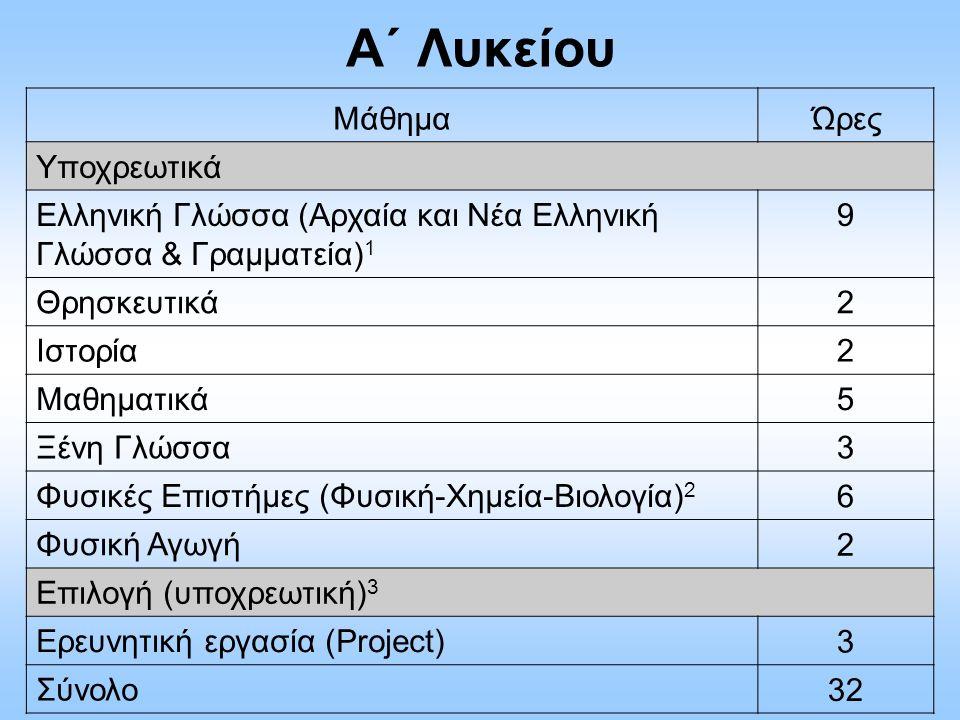 Α΄ Λυκείου ΜάθημαΏρες Υποχρεωτικά Ελληνική Γλώσσα (Αρχαία και Νέα Ελληνική Γλώσσα & Γραμματεία) 1 9 Θρησκευτικά2 Ιστορία2 Μαθηματικά5 Ξένη Γλώσσα3 Φυσ
