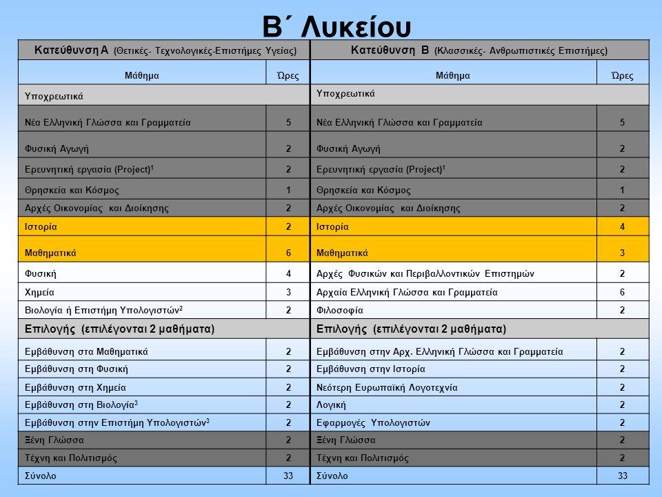 B΄ Λυκείου Κατεύθυνση Α (Θετικές- Τεχνολογικές-Επιστήμες Υγείας) Κατεύθυνση Β (Κλασσικές- Ανθρωπιστικές Επιστήμες) ΜάθημαΏρεςΜάθημαΏρες Υποχρεωτικά Νέ