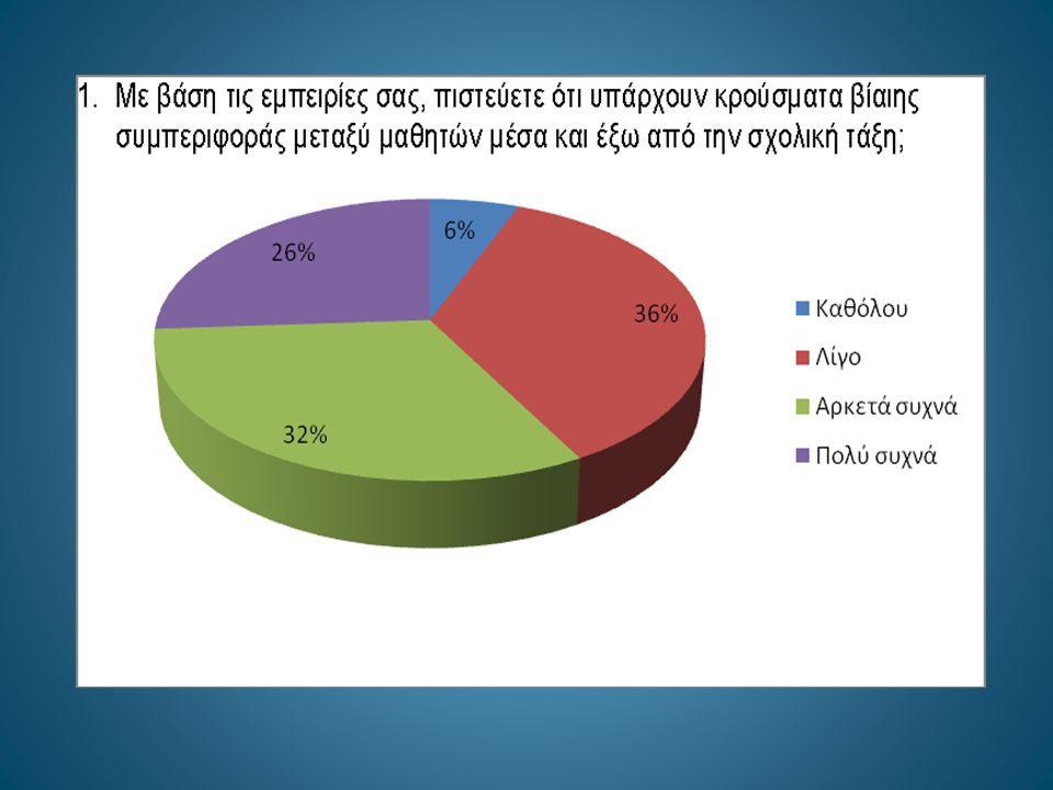 ΕΡΕΥΝΑ ΣΕ ΕΦΗΒΟΥΣ Σε έρευνα που πραγματοποιήσαμε σε δείγμα εκατό εφήβων της περιοχής μας διαπιστώσαμε τα εξής: