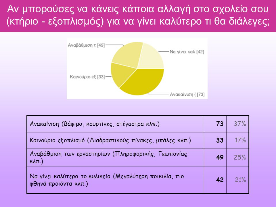 Αν μπορούσες να κάνεις κάποια αλλαγή στο σχολείο σου (κτήριο - εξοπλισμός) για να γίνει καλύτερο τι θα διάλεγες; Ανακαίνιση (Βάψιμο, κουρτίνες, στέγαστρα κλπ.)7337% Καινούριο εξοπλισμό (Διαδραστικούς πίνακες, μπάλες κλπ.)3317% Αναβάθμιση των εργαστηρίων (Πληροφορικής, Γεωπονίας κλπ.) 4925% Να γίνει καλύτερο το κυλικείο (Μεγαλύτερη ποικιλία, πιο φθηνά προϊόντα κλπ.) 4221%