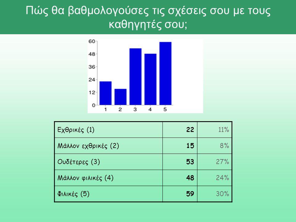 Πώς θα βαθμολογούσες τις σχέσεις σου με τους καθηγητές σου; Εχθρικές (1)2211% Μάλλον εχθρικές (2)158% Ουδέτερες (3)5327% Μάλλον φιλικές (4)4824% Φιλικές (5)5930%