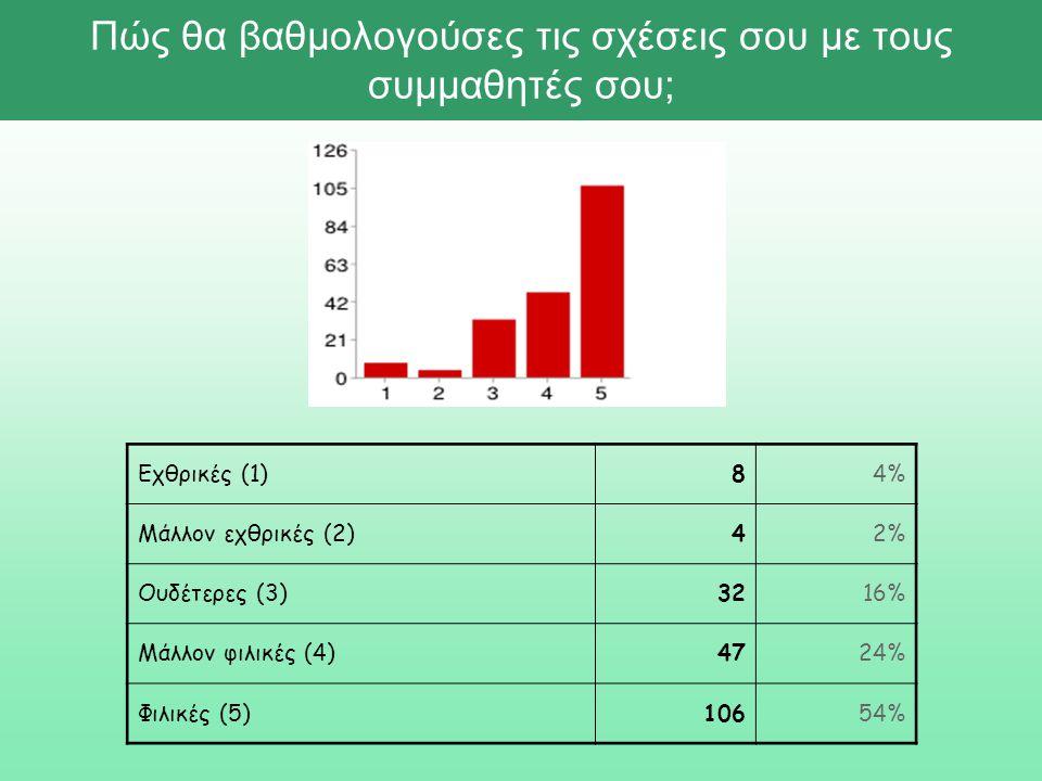 Πώς θα βαθμολογούσες τις σχέσεις σου με τους συμμαθητές σου; Εχθρικές (1)84% Μάλλον εχθρικές (2)42% Ουδέτερες (3)3216% Μάλλον φιλικές (4)4724% Φιλικές (5)10654%
