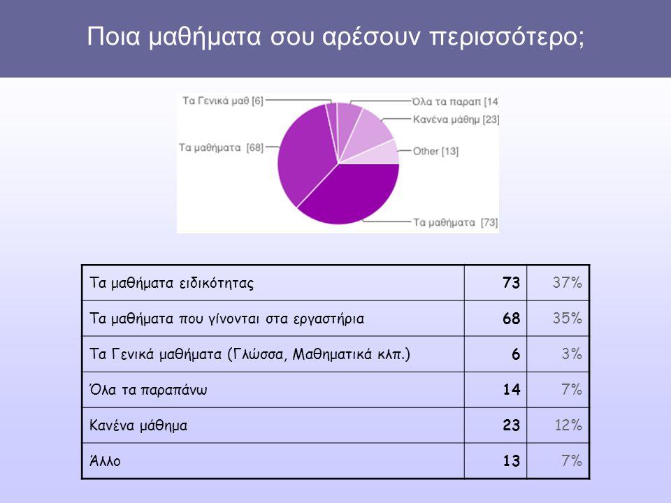 Ποια μαθήματα σου αρέσουν περισσότερο; Τα μαθήματα ειδικότητας7337% Τα μαθήματα που γίνονται στα εργαστήρια6835% Τα Γενικά μαθήματα (Γλώσσα, Μαθηματικά κλπ.)63% Όλα τα παραπάνω147% Κανένα μάθημα2312% Άλλο137%