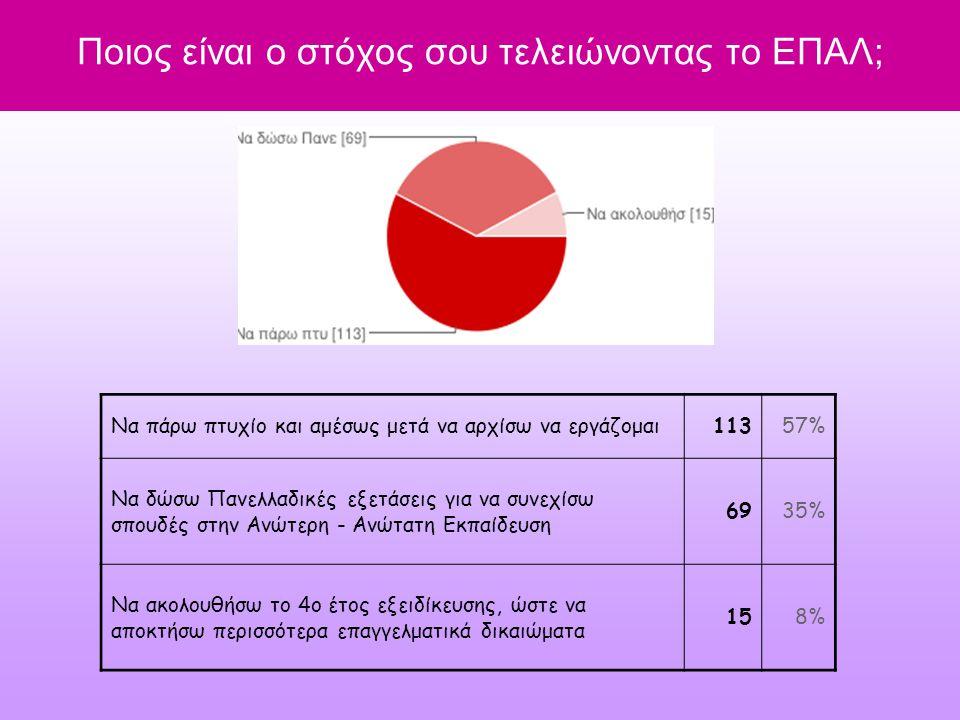 Ποιος είναι ο στόχος σου τελειώνοντας το ΕΠΑΛ; Να πάρω πτυχίο και αμέσως μετά να αρχίσω να εργάζομαι11357% Να δώσω Πανελλαδικές εξετάσεις για να συνεχίσω σπουδές στην Ανώτερη - Ανώτατη Εκπαίδευση 6935% Να ακολουθήσω το 4ο έτος εξειδίκευσης, ώστε να αποκτήσω περισσότερα επαγγελματικά δικαιώματα 158%