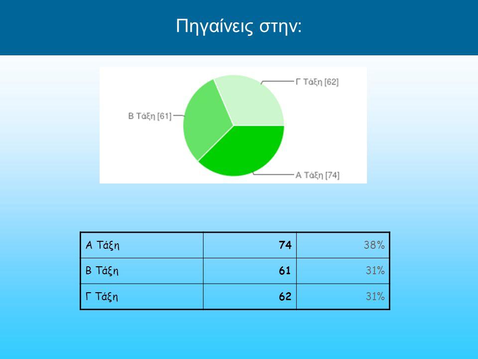 Πηγαίνεις στην: Α Τάξη7438% Β Τάξη6131% Γ Τάξη6231%