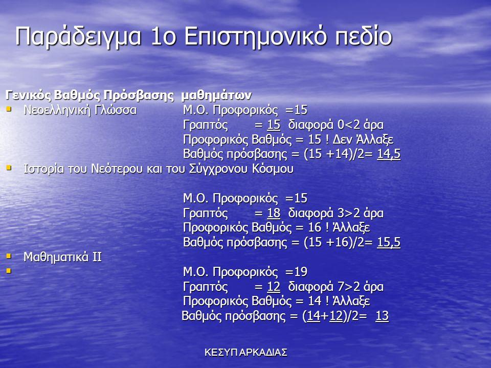 ΚΕΣΥΠ ΑΡΚΑΔΙΑΣ Παράδειγμα 1ο Επιστημονικό πεδίο Γενικός Βαθμός Πρόσβασης μαθημάτων  Νεοελληνική Γλώσσα Μ.Ο. Προφορικός =15 Γραπτός = 15 διαφορά 0<2 ά