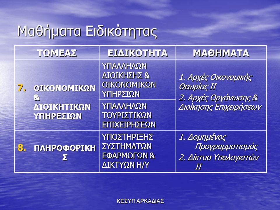 ΚΕΣΥΠ ΑΡΚΑΔΙΑΣ ΥΠΟΧΡΕΩΤΙΚΑ ΜΑΘΗΜΑΤΑ (για όλα τα πεδία) Νεοελληνική Γλώσσα 2ώρες Μαθηματικά ΙΙ (Θετικής & Τεχνολ.