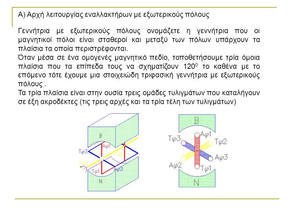 Α) Αρχή λειτουργίας εναλλακτήρων με εξωτερικούς πόλους Γεννήτρια με εξωτερικούς πόλους ονομάζετε η γεννήτρια που οι μαγνητικοί πόλοι είναι σταθεροί κα