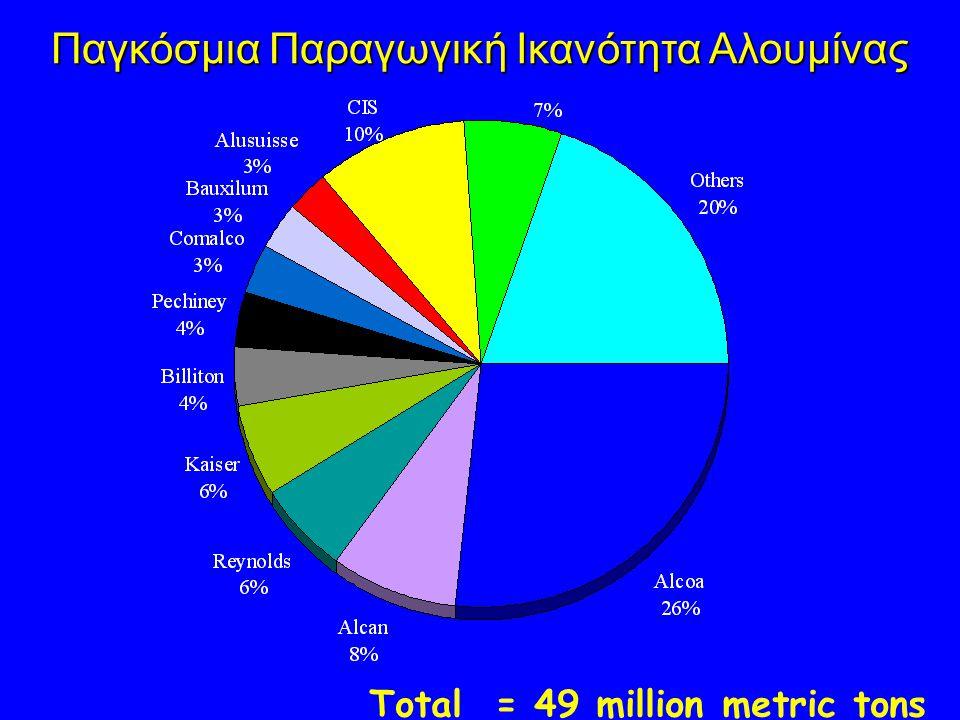 Παγκόσμια Παραγωγική Ικανότητα Αλουμίνας Total = 49 million metric tons