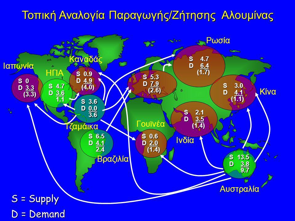 Τοπική Αναλογία Παραγωγής/Ζήτησης Αλουμίνας S0 D 3.3 (3.3) S4.7 D 3.6 1.1 S0.9 D 4.9 (4.0) S3.6 D0.0 3.6 S6.5 D4.1 2.4 S0.6 D2.0 (1.4) S5.3 D7.9 (2.6)