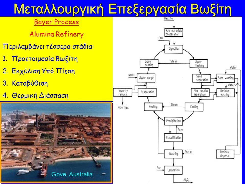 Μεταλλουργική Επεξεργασία Βωξίτη Bayer Process Alumina Refinery Περιλαμβάνει τέσσερα στάδια: 1.Προετοιμασία Βωξίτη 2.Εκχύλιση Υπό Πίεση 3.Καταβύθιση 4.Θερμική Διάσπαση Gove, Australia