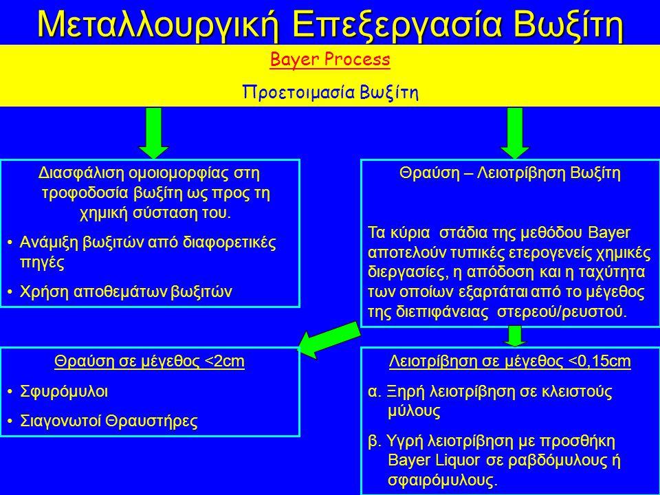 Μεταλλουργική Επεξεργασία Βωξίτη Bayer Process Προετοιμασία Βωξίτη Διασφάλιση ομοιομορφίας στη τροφοδοσία βωξίτη ως προς τη χημική σύσταση του. Ανάμιξ