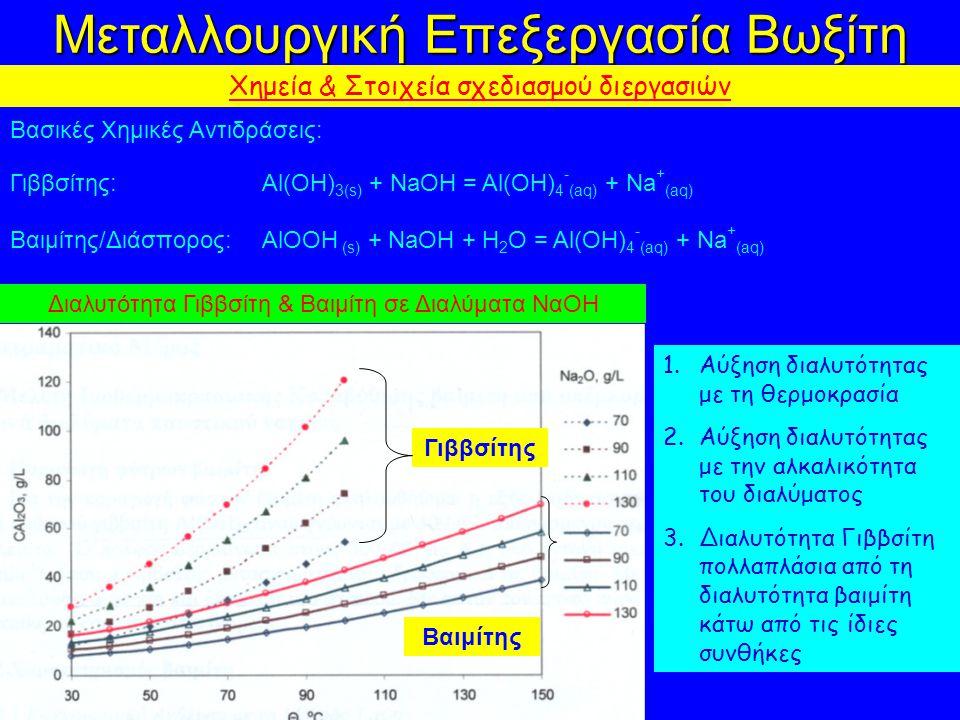 Μεταλλουργική Επεξεργασία Βωξίτη Χημεία & Στοιχεία σχεδιασμού διεργασιών Βασικές Χημικές Αντιδράσεις: Γιββσίτης: Al(OH) 3(s) + NaOH = Al(OH) 4 - (aq) + Na + (aq) Βαιμίτης/Διάσπορος: AlOOH (s) + NaOH + H 2 O = Al(OH) 4 - (aq) + Na + (aq) Γιββσίτης Βαιμίτης Διαλυτότητα Γιββσίτη & Βαιμίτη σε Διαλύματα ΝαΟΗ 1.Αύξηση διαλυτότητας με τη θερμοκρασία 2.Αύξηση διαλυτότητας με την αλκαλικότητα του διαλύματος 3.Διαλυτότητα Γιββσίτη πολλαπλάσια από τη διαλυτότητα βαιμίτη κάτω από τις ίδιες συνθήκες