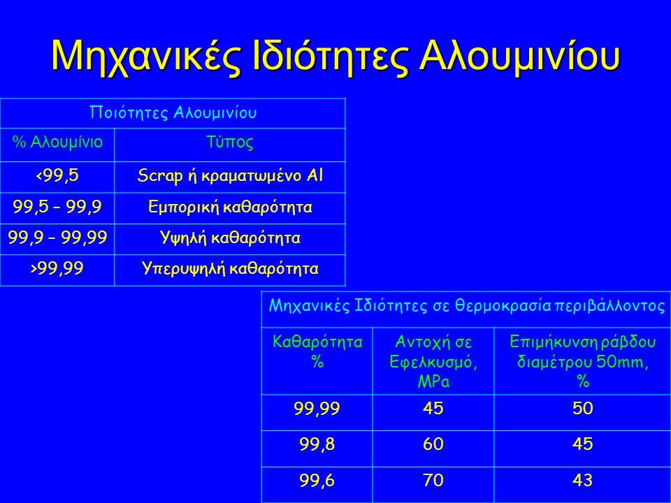 Μηχανικές Ιδιότητες Αλουμινίου Ποιότητες Αλουμινίου % ΑλουμίνιοΤύπος <99,5Scrap ή κραματωμένο Al 99,5 – 99,9Εμπορική καθαρότητα 99,9 – 99,99Υψηλή καθαρότητα >99,99Υπερυψηλή καθαρότητα Μηχανικές Ιδιότητες σε θερμοκρασία περιβάλλοντος Καθαρότητα % Αντοχή σε Εφελκυσμό, ΜPa Επιμήκυνση ράβδου διαμέτρου 50mm, % 99,994550 99,86045 99,67043