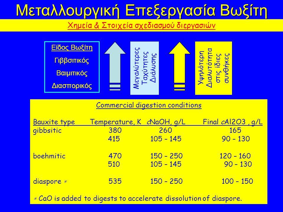 Μεταλλουργική Επεξεργασία Βωξίτη Χημεία & Στοιχεία σχεδιασμού διεργασιών Είδος Βωξίτη Γιββσιτικός Βαιμιτικός Διασπορικός Μεγαλύτερες Ταχύτητες Διάλυσης Υψηλότερη Διαλυτότητα στις ίδιες συνθήκες Commercial digestion conditions Bauxite type Temperature, K cNaOH, g/L Final cAl2O3, g/L gibbsitic 380 260 165 415 105 – 145 90 – 130 boehmitic 470 150 – 250 120 – 160 510 105 – 145 90 – 130 diaspore ∗ 535 150 – 250 100 – 150 ∗ CaO is added to digests to accelerate dissolution of diaspore.