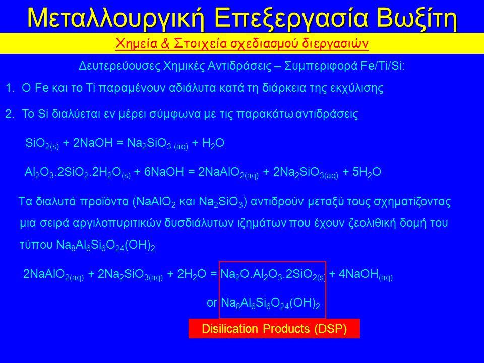 Μεταλλουργική Επεξεργασία Βωξίτη Χημεία & Στοιχεία σχεδιασμού διεργασιών Δευτερεύουσες Χημικές Αντιδράσεις – Συμπεριφορά Fe/Ti/Si: 1.