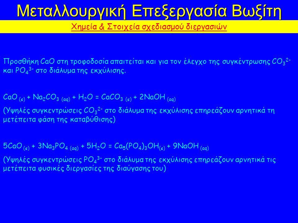 Μεταλλουργική Επεξεργασία Βωξίτη Χημεία & Στοιχεία σχεδιασμού διεργασιών Προσθήκη CaO στη τροφοδοσία απαιτείται και για τον έλεγχο της συγκέντρωσης CO 3 2- και PO 4 3- στο διάλυμα της εκχύλισης.