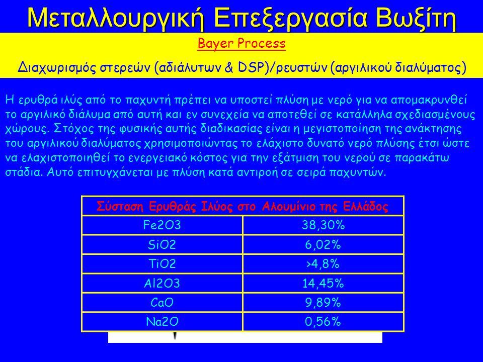 Μεταλλουργική Επεξεργασία Βωξίτη Bayer Process Διαχωρισμός στερεών (αδιάλυτων & DSP)/ρευστών (αργιλικού διαλύματος) Η ερυθρά ιλύς από το παχυντή πρέπε