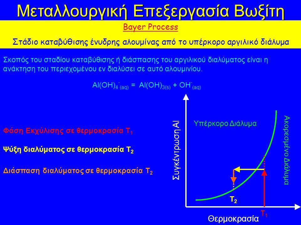 Μεταλλουργική Επεξεργασία Βωξίτη Bayer Process Στάδιο καταβύθισης ένυδρης αλουμίνας από το υπέρκορο αργιλικό διάλυμα Σκοπός του σταδίου καταβύθισης ή διάσπασης του αργιλικού διαλύματος είναι η ανάκτηση του περιεχομένου εν διαλύσει σε αυτό αλουμινίου.