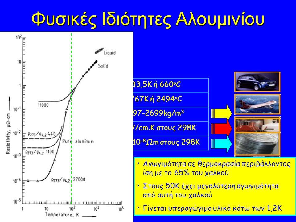 Φυσικές Ιδιότητες Αλουμινίου Σημείο Τήξης933,5Κ ή 660 ο C Σημείο Βρασμού2767Κ ή 2494 ο C Πυκνότητα (στερεό)2697-2699kg/m 3 Θερμική Αγωγιμότητα (k)2,37W/cm.K στους 298Κ Ηλεκτρική Ειδική Αντίσταση2,655x10 -8 Ωm στους 298Κ Αγωγιμότητα σε θερμοκρασία περιβάλλοντος ίση με το 65% του χαλκού Στους 50Κ έχει μεγαλύτερη αγωγιμότητα από αυτή του χαλκού Γίνεται υπεραγώγιμο υλικό κάτω των 1,2Κ