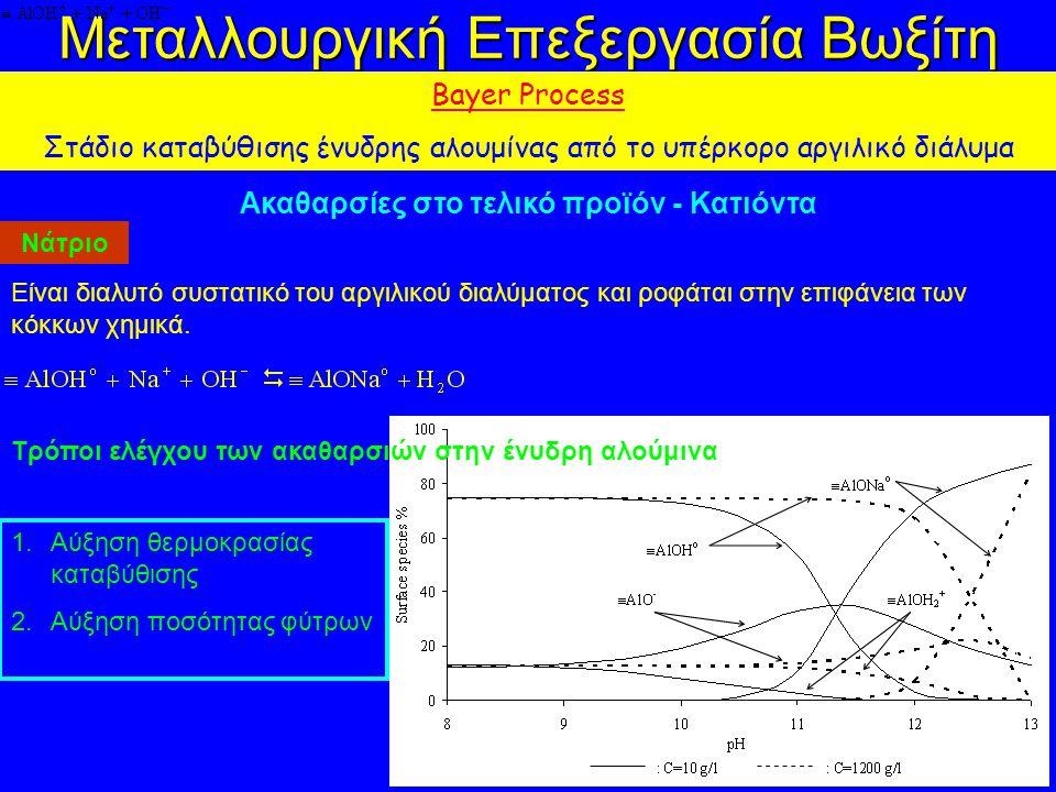 Μεταλλουργική Επεξεργασία Βωξίτη Bayer Process Στάδιο καταβύθισης ένυδρης αλουμίνας από το υπέρκορο αργιλικό διάλυμα Ακαθαρσίες στο τελικό προϊόν - Κατιόντα Νάτριο Είναι διαλυτό συστατικό του αργιλικού διαλύματος και ροφάται στην επιφάνεια των κόκκων χημικά.