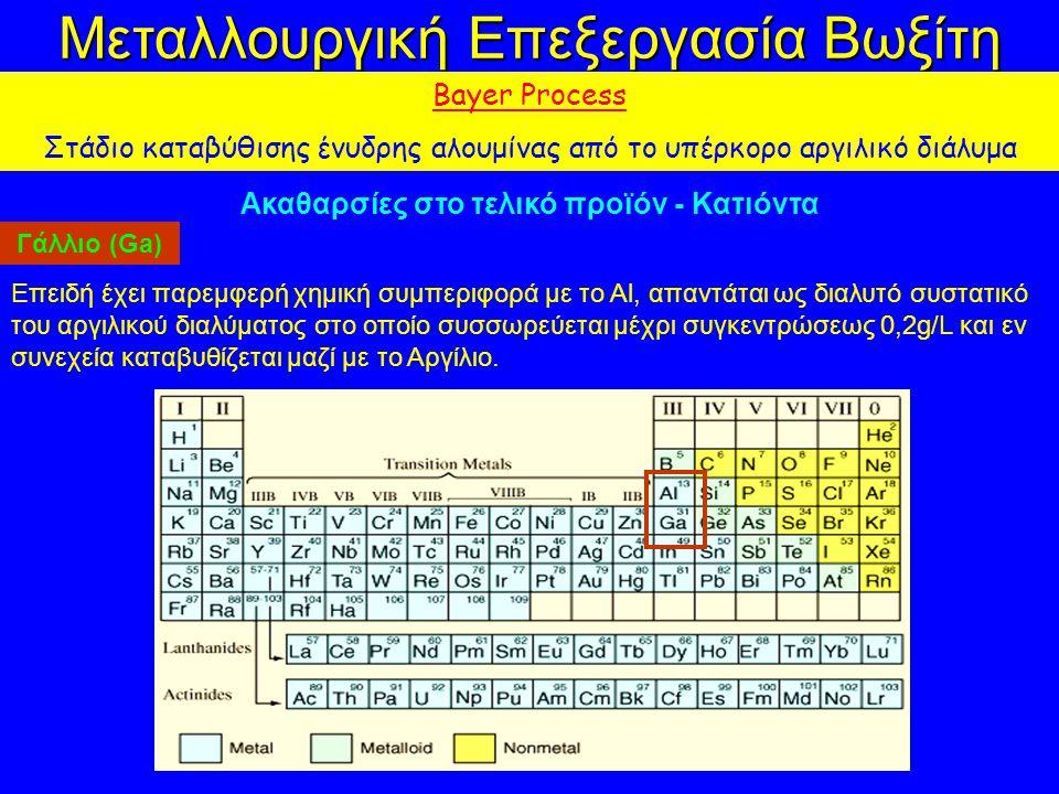 Μεταλλουργική Επεξεργασία Βωξίτη Bayer Process Στάδιο καταβύθισης ένυδρης αλουμίνας από το υπέρκορο αργιλικό διάλυμα Ακαθαρσίες στο τελικό προϊόν - Κατιόντα Γάλλιο (Ga) Επειδή έχει παρεμφερή χημική συμπεριφορά με το Αl, απαντάται ως διαλυτό συστατικό του αργιλικού διαλύματος στο οποίο συσσωρεύεται μέχρι συγκεντρώσεως 0,2g/L και εν συνεχεία καταβυθίζεται μαζί με το Αργίλιο.