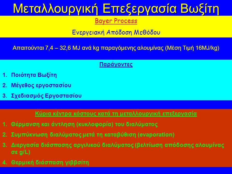 Μεταλλουργική Επεξεργασία Βωξίτη Bayer Process Ενεργειακή Απόδοση Μεθόδου Απαιτούνται 7,4 – 32,6 MJ ανά kg παραγόμενης αλουμίνας (Μέση Τιμή 16MJ/kg) Παράγοντες 1.Ποιότητα Βωξίτη 2.Μέγεθος εργοστασίου 3.Σχεδιασμός Εργοστασίου Κύρια κέντρα κόστους κατά τη μεταλλουργική επεξεργασία 1.Θέρμανση και άντληση (κυκλοφορία) του διαλύματος 2.Συμπύκνωση διαλύματος μετά τη καταβύθιση (evaporation) 3.Διεργασία διάσπασης αργιλικού διαλύματος (βελτίωση απόδοσης αλουμίνας σε g/L) 4.Θερμική διάσπαση γιββσίτη