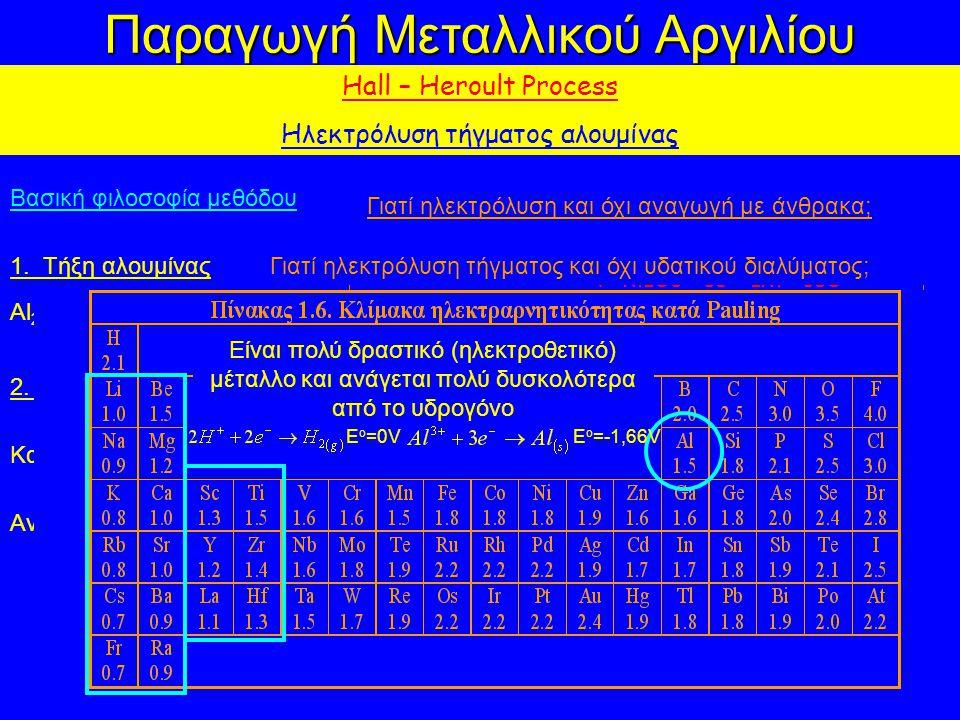 Παραγωγή Μεταλλικού Αργιλίου Hall – Heroult Process Ηλεκτρόλυση τήγματος αλουμίνας Βασική φιλοσοφία μεθόδου 1. Τήξη αλουμίνας Al 2 O 3 (s) = Al 2 O 3