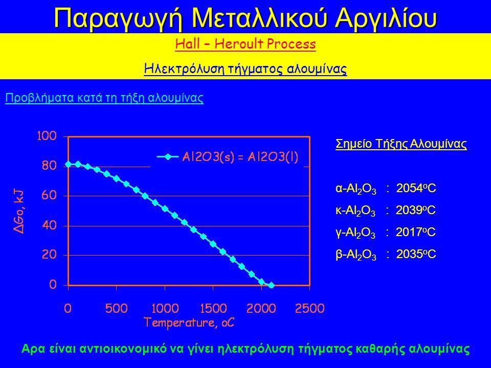 Παραγωγή Μεταλλικού Αργιλίου Hall – Heroult Process Ηλεκτρόλυση τήγματος αλουμίνας Προβλήματα κατά τη τήξη αλουμίνας Σημείο Τήξης Αλουμίνας α-Al 2 O 3 : 2054 o C κ-Al 2 O 3 : 2039 o C γ-Al 2 O 3 : 2017 o C β-Al 2 O 3 : 2035 o C Αρα είναι αντιοικονομικό να γίνει ηλεκτρόλυση τήγματος καθαρής αλουμίνας