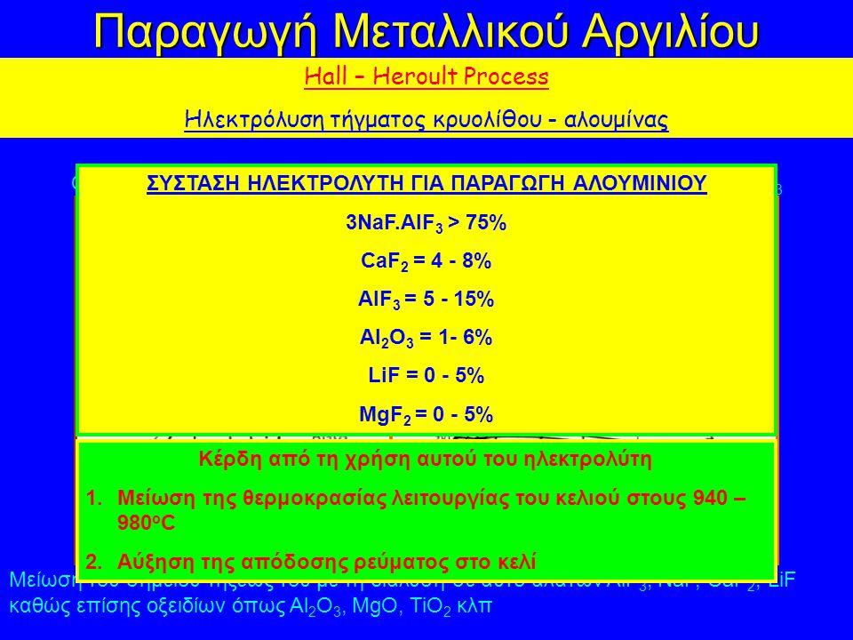 Παραγωγή Μεταλλικού Αργιλίου Hall – Heroult Process Ηλεκτρόλυση τήγματος κρυολίθου - αλουμίνας Ο κρυόλιθος είναι ένα μικτό φθοριούχο άλας αργιλίου και νατρίου 3NaF.AlF 3 Μείωση του σημείου τήξεως του με τη διάλυση σε αυτό αλάτων AlF 3, NaF, CaF 2, LiF καθώς επίσης οξειδίων όπως Al 2 O 3, MgO, TiO 2 κλπ 684 ΣΥΣΤΑΣΗ ΗΛΕΚΤΡΟΛΥΤΗ ΓΙΑ ΠΑΡΑΓΩΓΗ ΑΛΟΥΜΙΝΙΟΥ 3NaF.AlF 3 > 75% CaF 2 = 4 - 8% AlF 3 = 5 - 15% Al 2 O 3 = 1- 6% LiF = 0 - 5% MgF 2 = 0 - 5% Κέρδη από τη χρήση αυτού του ηλεκτρολύτη 1.Μείωση της θερμοκρασίας λειτουργίας του κελιού στους 940 – 980 o C 2.Αύξηση της απόδοσης ρεύματος στο κελί