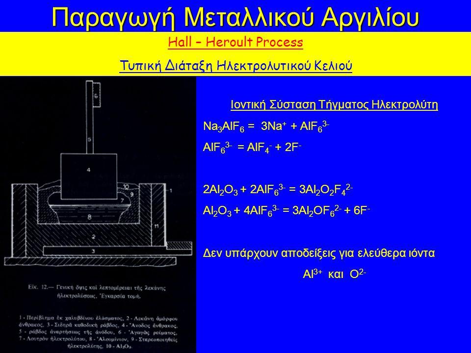 Παραγωγή Μεταλλικού Αργιλίου Hall – Heroult Process Τυπική Διάταξη Ηλεκτρολυτικού Κελιού Ιοντική Σύσταση Τήγματος Ηλεκτρολύτη Na 3 AlF 6 = 3Na + + AlF 6 3- AlF 6 3- = AlF 4 - + 2F - 2Al 2 O 3 + 2AlF 6 3- = 3Al 2 O 2 F 4 2- Al 2 O 3 + 4AlF 6 3- = 3Al 2 OF 6 2- + 6F - Δεν υπάρχουν αποδείξεις για ελεύθερα ιόντα Al 3+ και O 2-