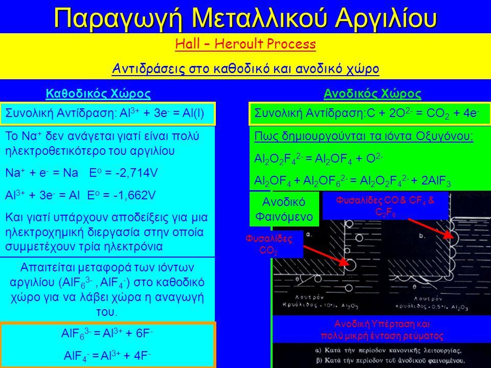 Παραγωγή Μεταλλικού Αργιλίου Hall – Heroult Process Αντιδράσεις στο καθοδικό και ανοδικό χώρο Καθοδικός Χώρος Το Να + δεν ανάγεται γιατί είναι πολύ ηλεκτροθετικότερο του αργιλίου Na + + e - = Na E o = -2,714V Al 3+ + 3e - = Al E o = -1,662V Και γιατί υπάρχουν αποδείξεις για μια ηλεκτροχημική διεργασία στην οποία συμμετέχουν τρία ηλεκτρόνια Απαιτείται μεταφορά των ιόντων αργιλίου (AlF 6 3-, AlF 4 - ) στο καθοδικό χώρο για να λάβει χώρα η αναγωγή του.