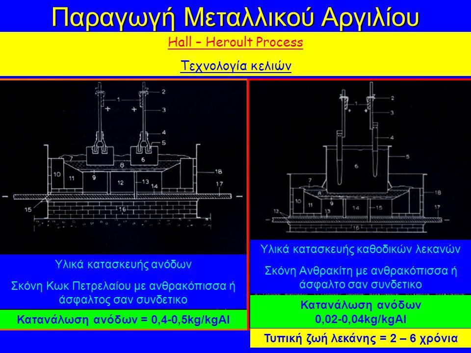 Παραγωγή Μεταλλικού Αργιλίου Hall – Heroult Process Τεχνολογία κελιών Υλικά κατασκευής ανόδων Σκόνη Κωκ Πετρελαίου με ανθρακόπισσα ή άσφαλτος σαν συνδετικο Υλικά κατασκευής καθοδικών λεκανών Σκόνη Ανθρακίτη με ανθρακόπισσα ή άσφαλτο σαν συνδετικο Κατανάλωση ανόδων = 0,4-0,5kg/kgAl Κατανάλωση ανόδων 0,02-0,04kg/kgAl Τυπική ζωή λεκάνης = 2 – 6 χρόνια