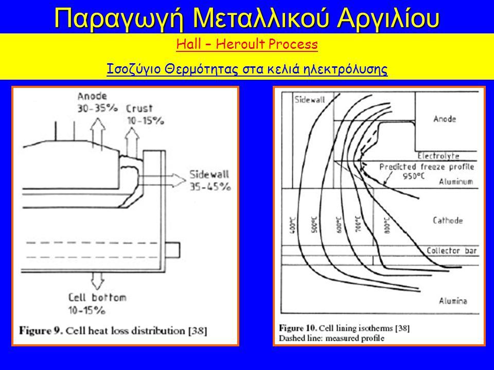 Παραγωγή Μεταλλικού Αργιλίου Hall – Heroult Process Ισοζύγιο Θερμότητας στα κελιά ηλεκτρόλυσης