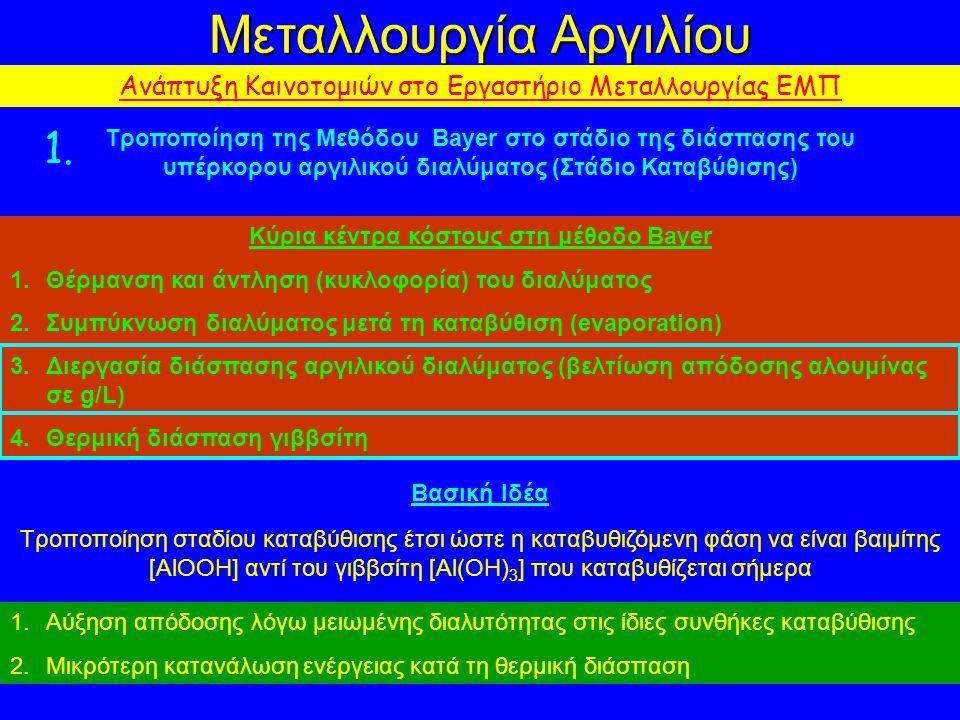 Μεταλλουργία Αργιλίου Ανάπτυξη Καινοτομιών στο Εργαστήριο Μεταλλουργίας ΕΜΠ Κύρια κέντρα κόστους στη μέθοδο Bayer 1.Θέρμανση και άντληση (κυκλοφορία) του διαλύματος 2.Συμπύκνωση διαλύματος μετά τη καταβύθιση (evaporation) 3.Διεργασία διάσπασης αργιλικού διαλύματος (βελτίωση απόδοσης αλουμίνας σε g/L) 4.Θερμική διάσπαση γιββσίτη Τροποποίηση της Μεθόδου Bayer στο στάδιο της διάσπασης του υπέρκορου αργιλικού διαλύματος (Στάδιο Καταβύθισης) 1.
