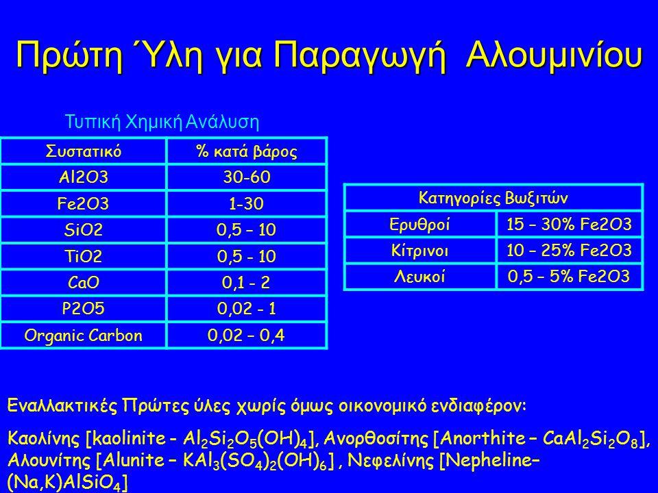 Πρώτη Ύλη για Παραγωγή Αλουμινίου Συστατικό% κατά βάρος Al2O330-60 Fe2O31-30 SiO20,5 – 10 TiO20,5 - 10 CaO0,1 - 2 P2O50,02 - 1 Organic Carbon0,02 – 0,4 Τυπική Χημική Ανάλυση Κατηγορίες Βωξιτών Ερυθροί15 – 30% Fe2O3 Κίτρινοι10 – 25% Fe2O3 Λευκοί0,5 – 5% Fe2O3 Εναλλακτικές Πρώτες ύλες χωρίς όμως οικονομικό ενδιαφέρον: Καολίνης [kaolinite - Al 2 Si 2 O 5 (OH) 4 ], Ανορθοσίτης [Anorthite – CaAl 2 Si 2 O 8 ], Αλουνίτης [Alunite – KAl 3 (SO 4 ) 2 (OH) 6 ], Νεφελίνης [Nepheline– (Na,K)AlSiO 4 ]