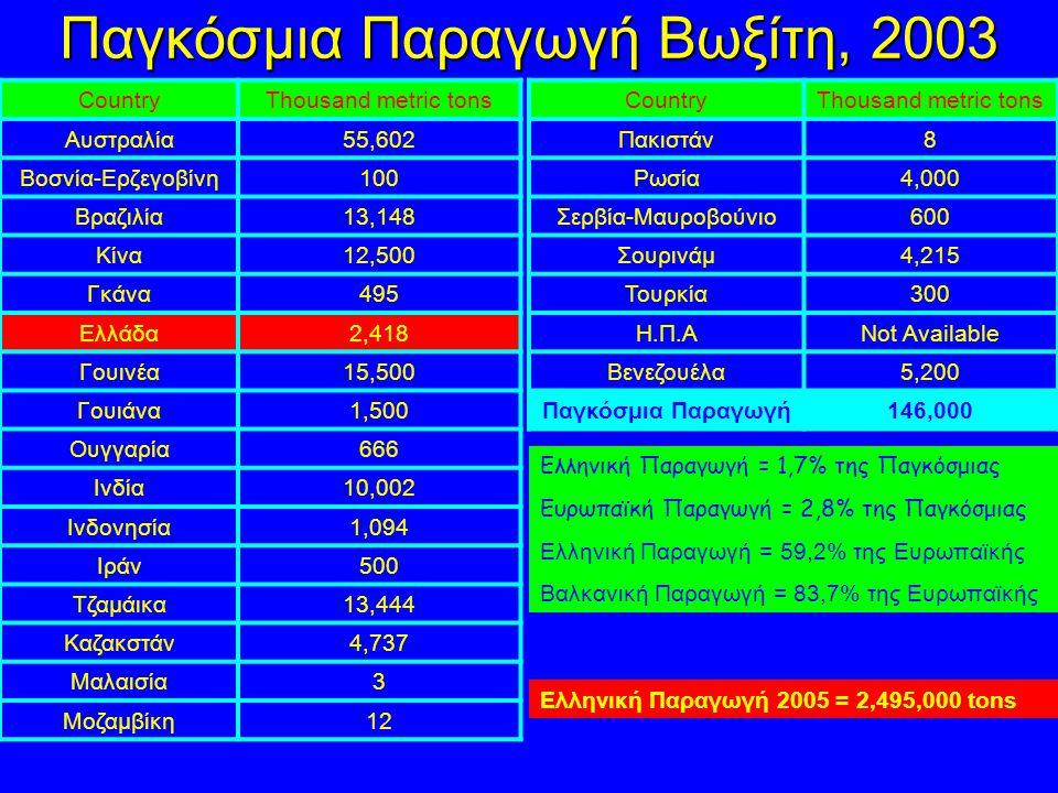Παγκόσμια Παραγωγή Βωξίτη, 2003 CountryThousand metric tons Αυστραλία55,602 Βοσνία-Ερζεγοβίνη100 Βραζιλία13,148 Κίνα12,500 Γκάνα495 Ελλάδα2,418 Γουινέα15,500 Γουιάνα1,500 Ουγγαρία666 Ινδία10,002 Ινδονησία1,094 Ιράν500 Τζαμάικα13,444 Καζακστάν4,737 Μαλαισία3 Μοζαμβίκη12 CountryThousand metric tons Πακιστάν8 Ρωσία4,000 Σερβία-Μαυροβούνιο600 Σουρινάμ4,215 Τουρκία300 Η.Π.ΑNot Available Βενεζουέλα5,200 Παγκόσμια Παραγωγή146,000 Ελληνική Παραγωγή = 1,7% της Παγκόσμιας Ευρωπαϊκή Παραγωγή = 2,8% της Παγκόσμιας Ελληνική Παραγωγή = 59,2% της Ευρωπαϊκής Βαλκανική Παραγωγή = 83,7% της Ευρωπαϊκής Ελληνική Παραγωγή 2005 = 2,495,000 tons
