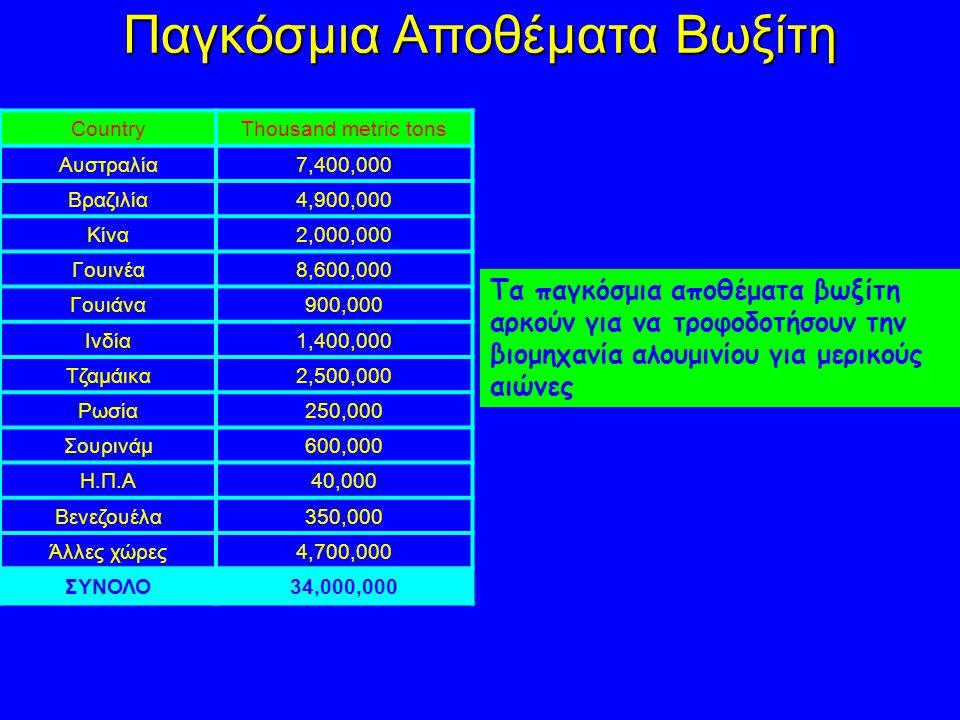 Παγκόσμια Αποθέματα Βωξίτη CountryThousand metric tons Αυστραλία7,400,000 Βραζιλία4,900,000 Κίνα2,000,000 Γουινέα8,600,000 Γουιάνα900,000 Ινδία1,400,000 Τζαμάικα2,500,000 Ρωσία250,000 Σουρινάμ600,000 Η.Π.Α40,000 Βενεζουέλα350,000 Άλλες χώρες4,700,000 ΣΥΝΟΛΟ34,000,000 Τα παγκόσμια αποθέματα βωξίτη αρκούν για να τροφοδοτήσουν την βιομηχανία αλουμινίου για μερικούς αιώνες