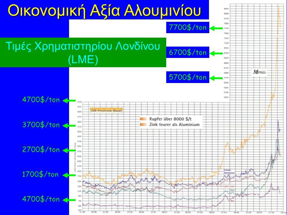 Οικονομική Αξία Αλουμινίου Τιμές Χρηματιστηρίου Λονδίνου (LME) 4700$/ton 3700$/ton 2700$/ton 1700$/ton 4700$/ton 5700$/ton 6700$/ton 7700$/ton