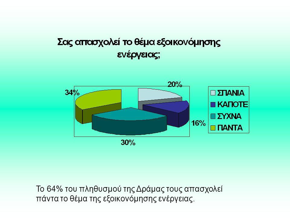 Το 64% του πληθυσμού της Δράμας τους απασχολεί πάντα το θέμα της εξοικονόμησης ενέργειας.