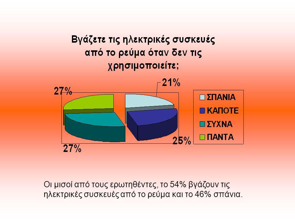 Οι μισοί από τους ερωτηθέντες, το 54% βγάζουν τις ηλεκτρικές συσκευές από το ρεύμα και το 46% σπάνια.
