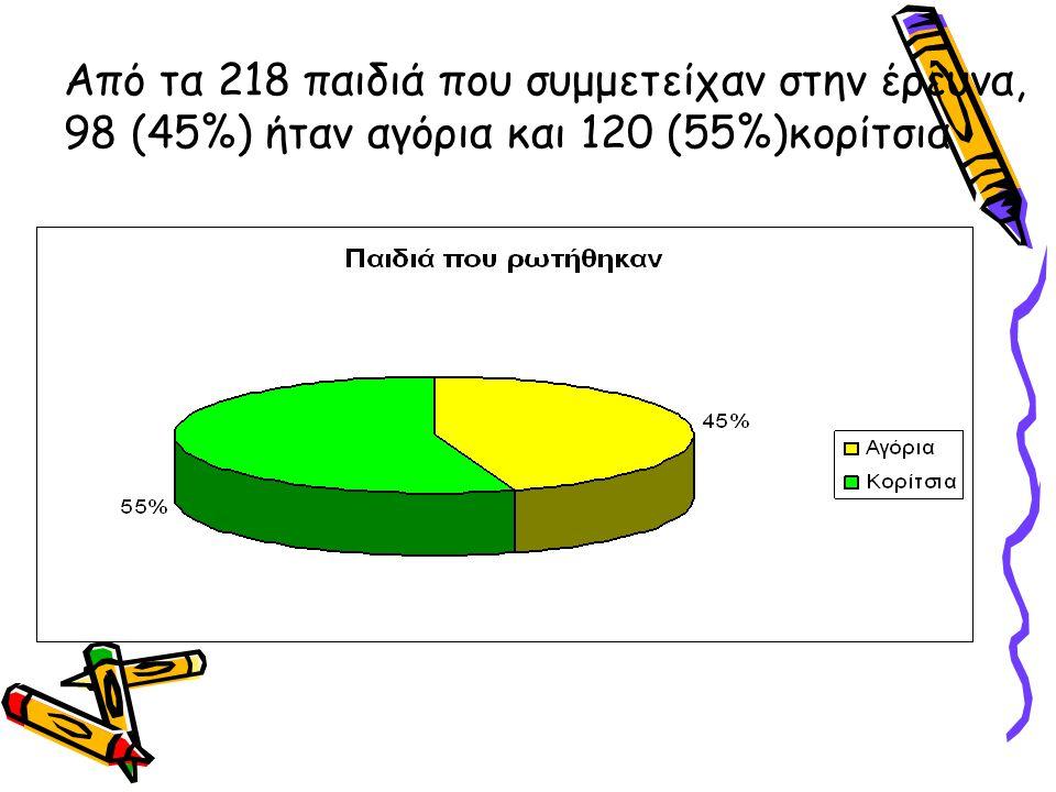 Από τα 218 παιδιά που συμμετείχαν στην έρευνα, 98 (45%) ήταν αγόρια και 120 (55%)κορίτσια