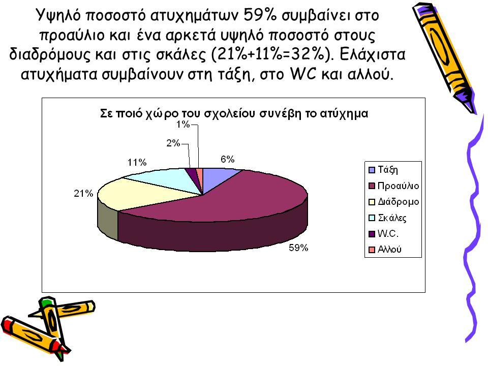 Υψηλό ποσοστό ατυχημάτων 59% συμβαίνει στο προαύλιο και ένα αρκετά υψηλό ποσοστό στους διαδρόμους και στις σκάλες (21%+11%=32%).