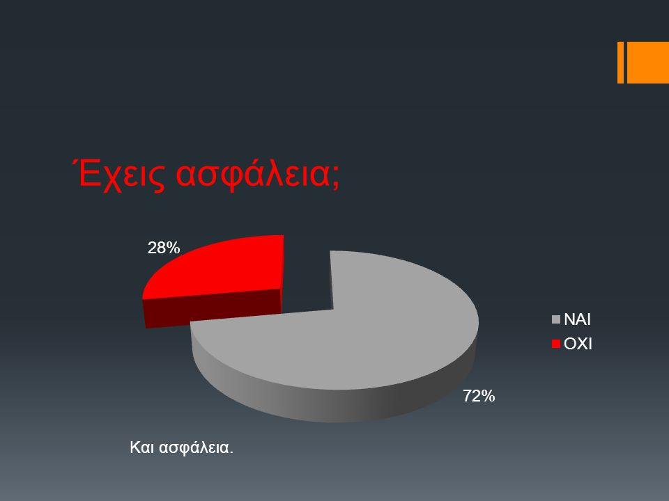 Αν το μηχανάκι σου είναι πάνω από 50cc, έχεις περάσει ΚΤΕΟ; Το 63% δεν έχει περάσει ΚΤΕΟ.