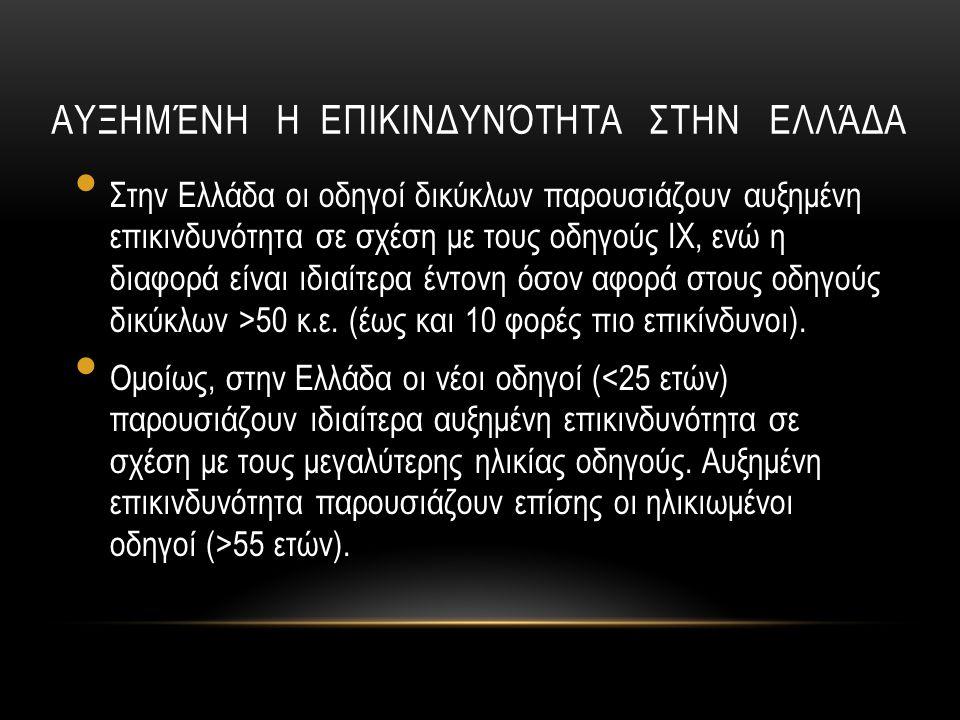 ΑΥΞΗΜΈΝΗ Η ΕΠΙΚΙΝΔΥΝΌΤΗΤΑ ΣΤΗΝ ΕΛΛΆΔΑ Στην Ελλάδα οι οδηγοί δικύκλων παρουσιάζουν αυξημένη επικινδυνότητα σε σχέση με τους οδηγούς ΙΧ, ενώ η διαφορά ε
