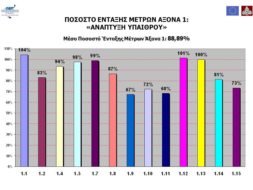 ΠΟΣΟΣΤΟ ΕΝΤΑΞΗΣ ΜΕΤΡΩΝ ΑΞΟΝΑ 1: «ΑΝΑΠΤΥΞΗ ΥΠΑΙΘΡΟΥ» Μέσο Ποσοστό 'Ενταξης Μέτρων Άξονα 1: 88,89%